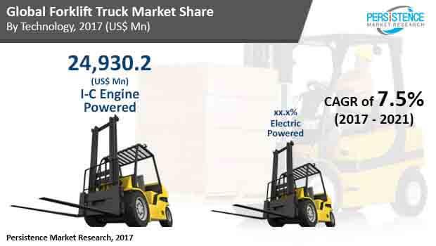 forklift truck market_image for market bytes