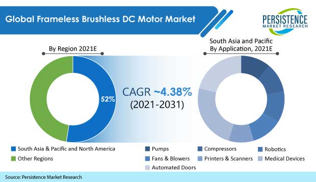 frameless brushless dc motor market