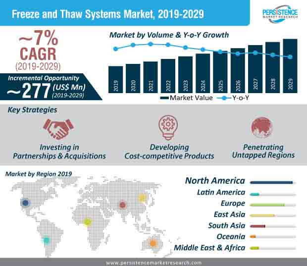 freeze and thaw systems market infographic