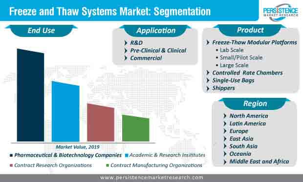freeze and thaw systems market segmentation
