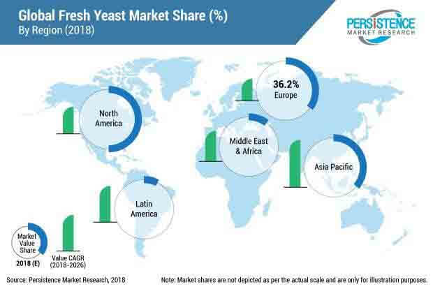 fresh yeast market