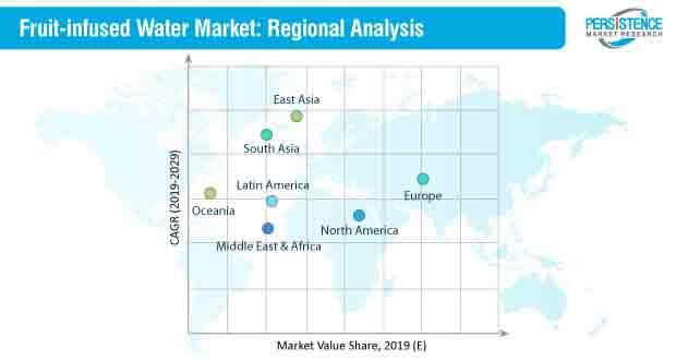 fruit infused water market analysis