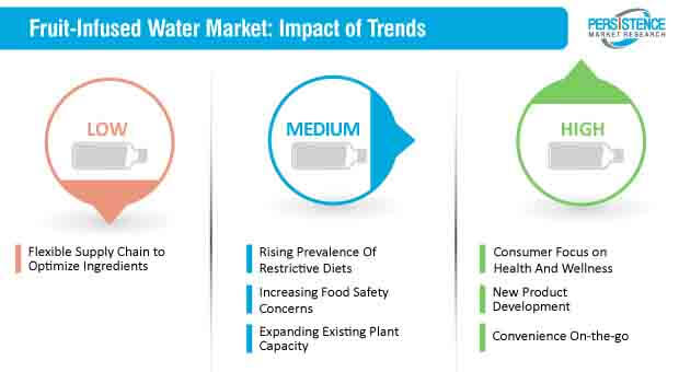 fruit infused water market impact