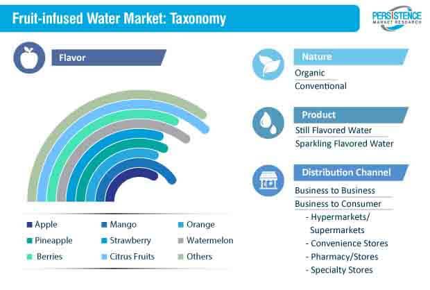 fruit infused water market segmentation