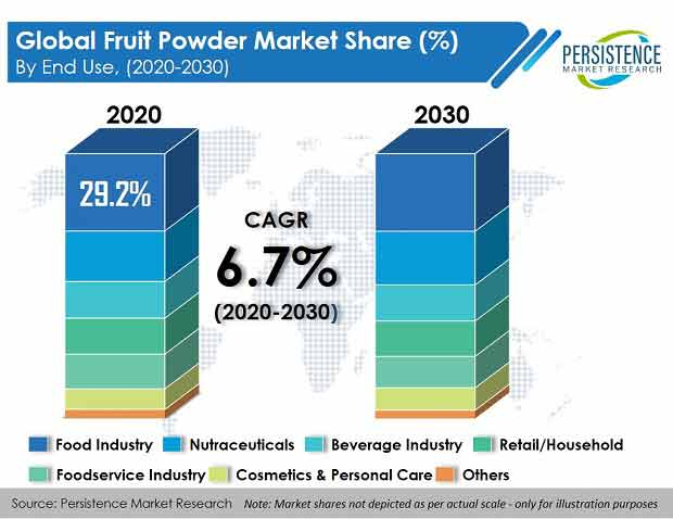 fruit-powder-market