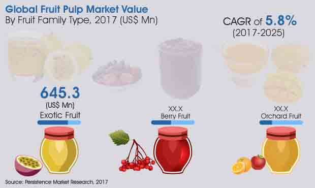 fruit pulp market