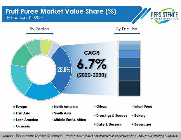 Fruit Puree Market