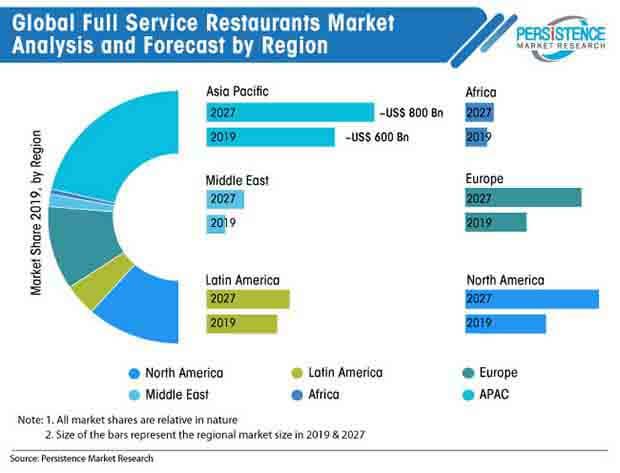 full service restaurants market