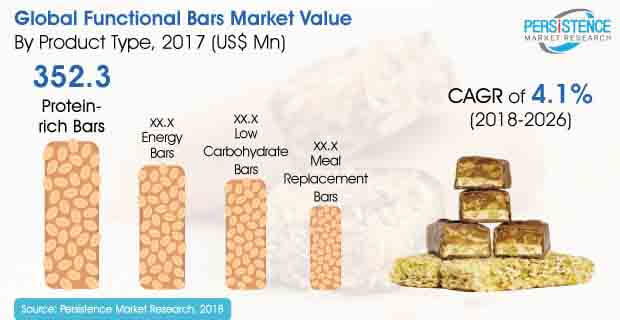 functional bars market