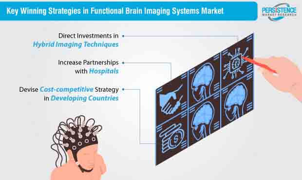functional brain imaging systems market strategy