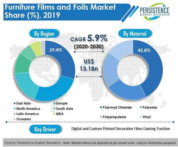 furniture films and foils market