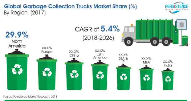 garbage collection trucks market