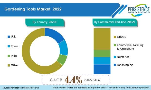 gardening tools market