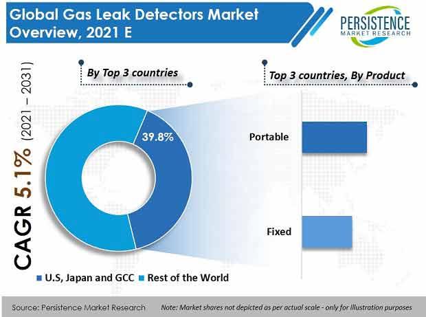 gas leak detectors market