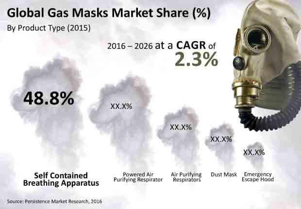 gas masks market