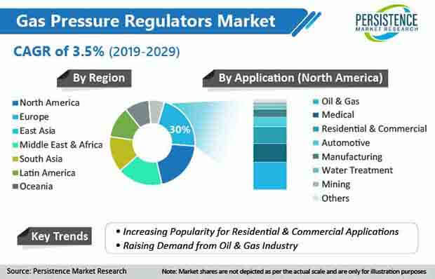 gas pressure regulators market