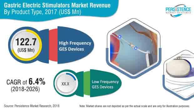 gastric electric stimulators market