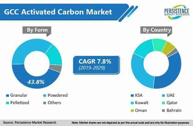 gcc activated carbon market