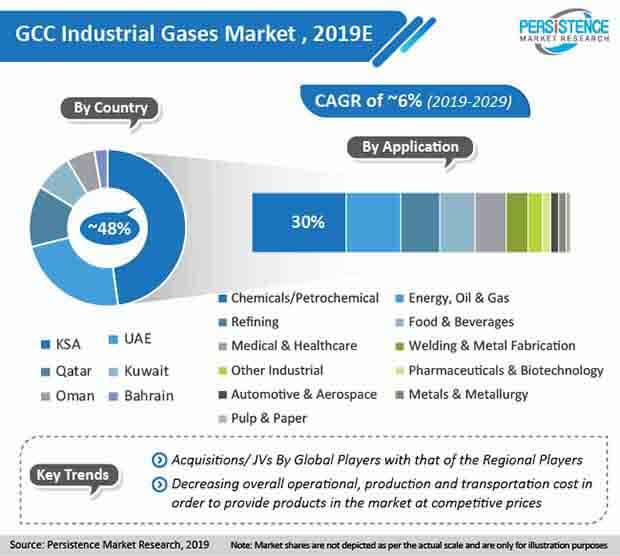 gcc industrial gases market