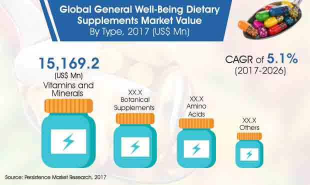 general-well-being-dietary-supplements-market.jpg