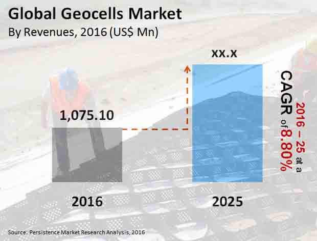 geocells-market_Image-market-bytes