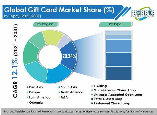 gift card market