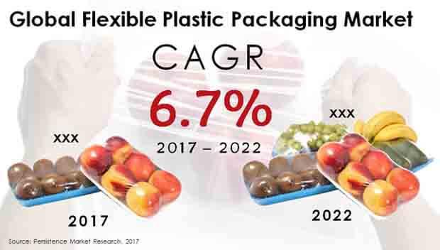 global flexible plastic packaging market