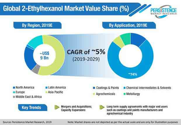 global 2 ethylhexanol market
