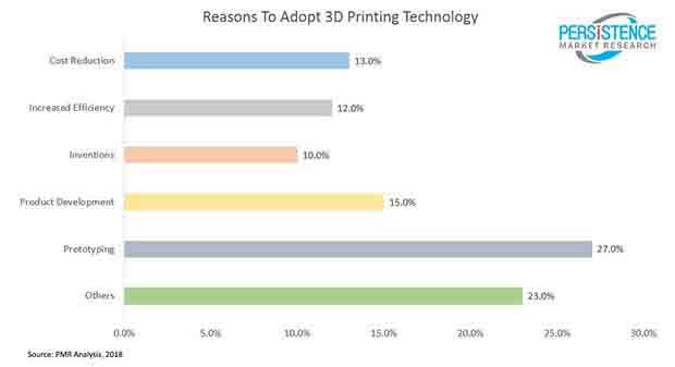 global 3d printing consumables market