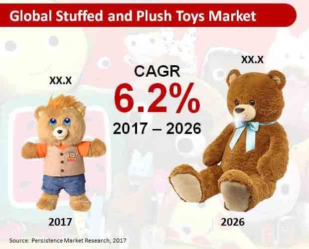global Stuffed and plush toys market