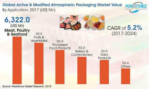 global-active-and-modified-atmospheric-packaging-market.jpg