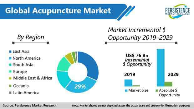 global acupuncture market