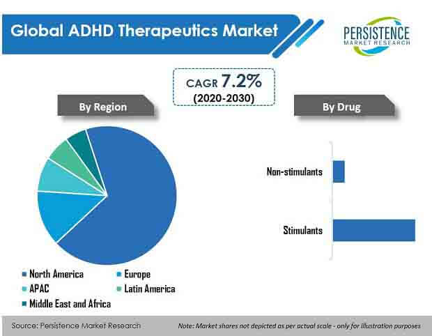 global adhd therapeutics market