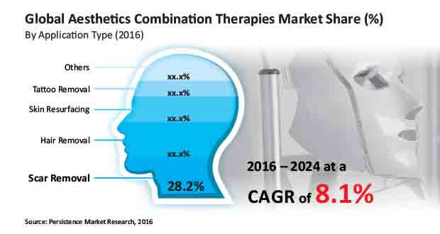 Global Aesthetics Combination Therapy Market