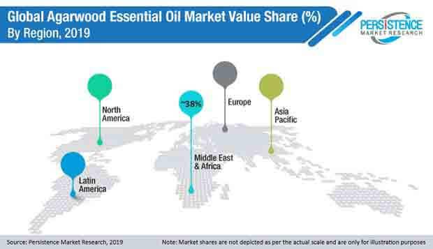 global agarwood essential oil market