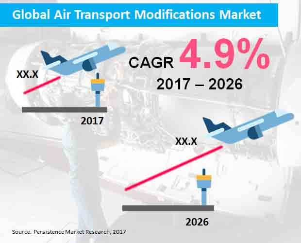 global air transport modifications market