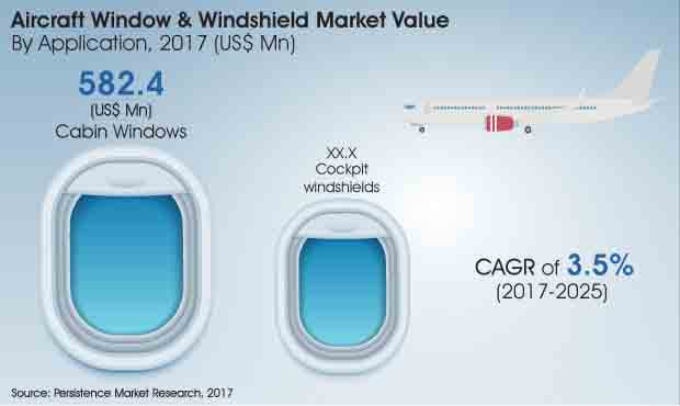 global aircraft window windshield market