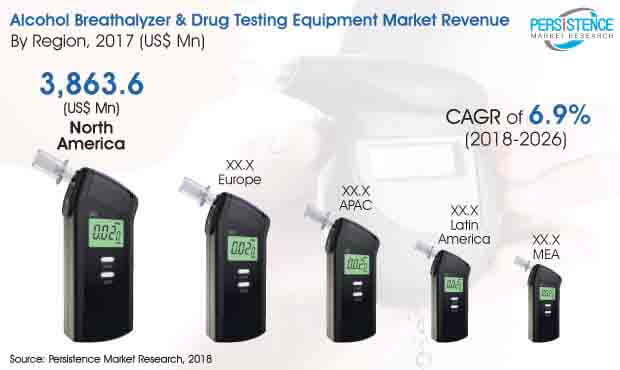 global alcohol breathalyzer drug testing equipment market