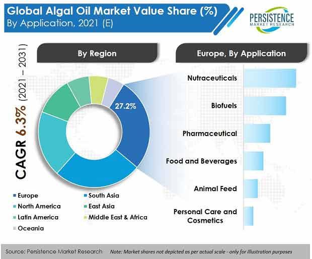 global-algal-oil-market
