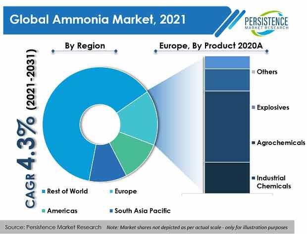 global-ammonia-market