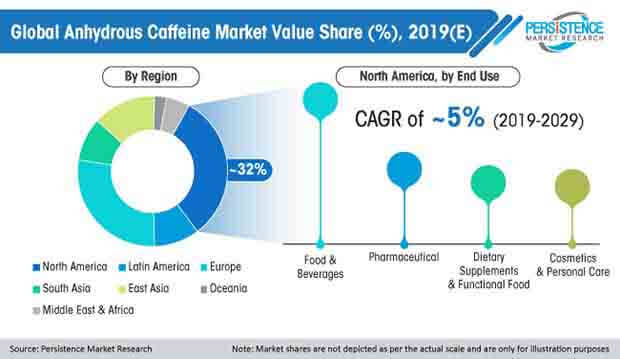 global anhydrous caffeine market value share
