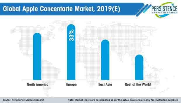 global apple concentarte market