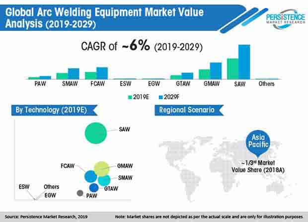 global arc welding equipment market value analysis