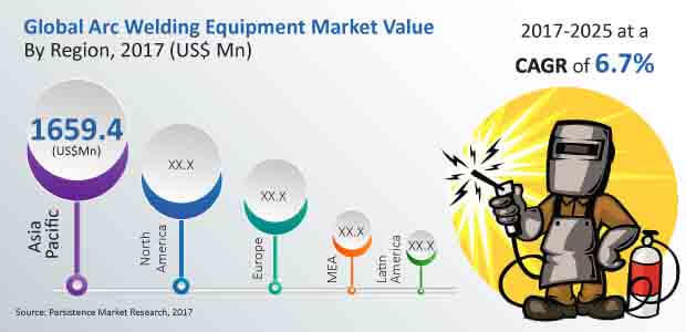 global arc welding equipment market