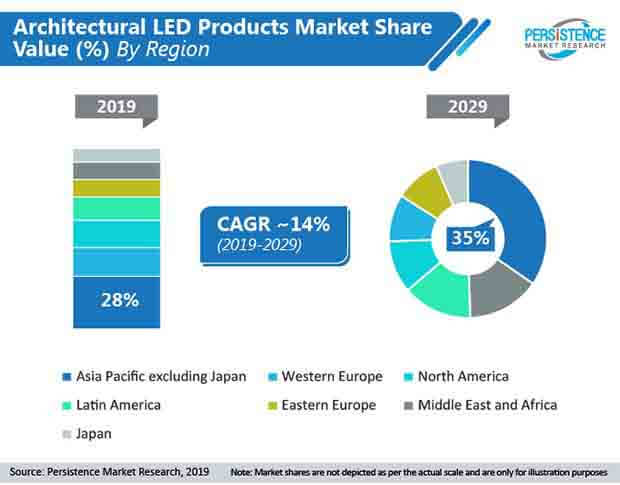 global architectural led products market by region