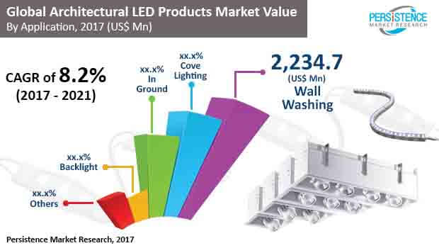 global architectural led products market