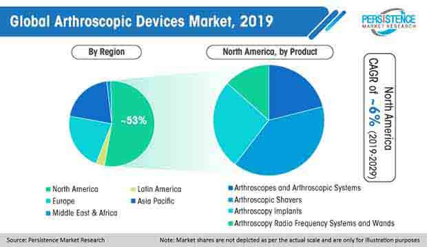 global arthroscopic devices market