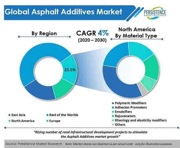 global asphalt additives market