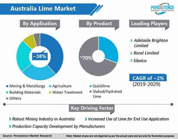 global australia lime market