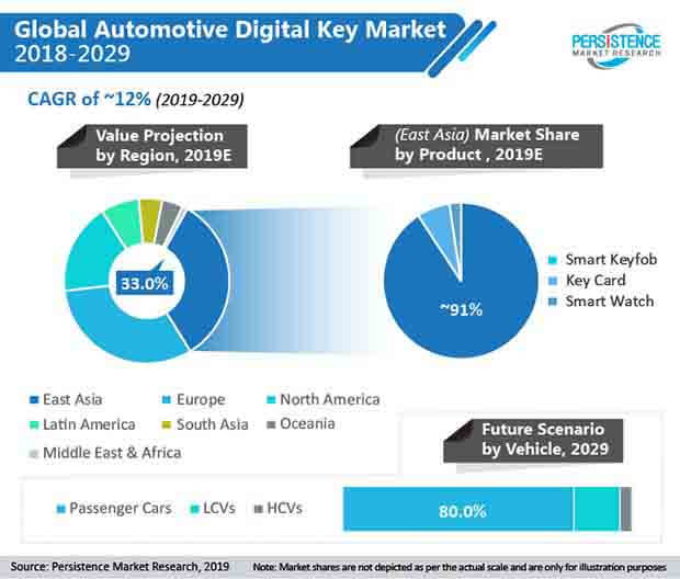 global automotive digital key market